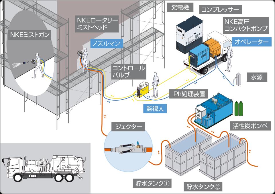 NKEジェットミスト工法 機器構成図