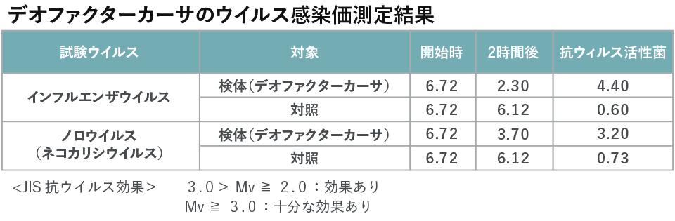 デオファクターカーサのウイルス感染価測定結果